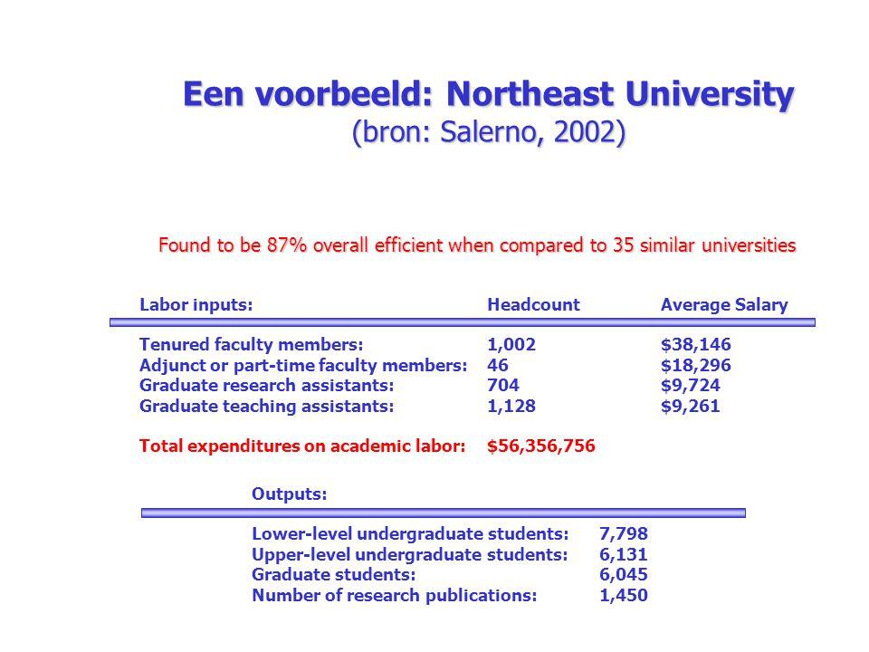 Een voorbeeld: Northeast University