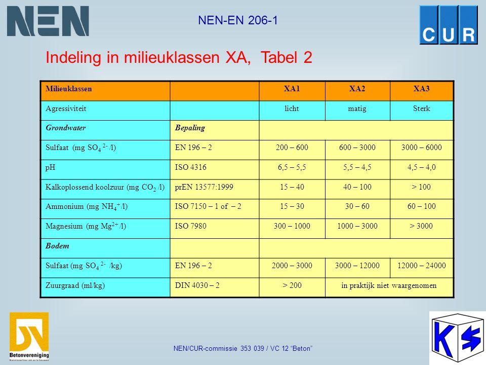 Indeling in milieuklassen XA, Tabel 2