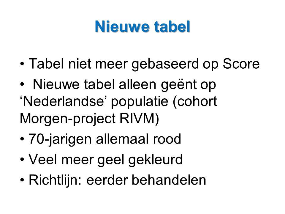 Nieuwe tabel Tabel niet meer gebaseerd op Score