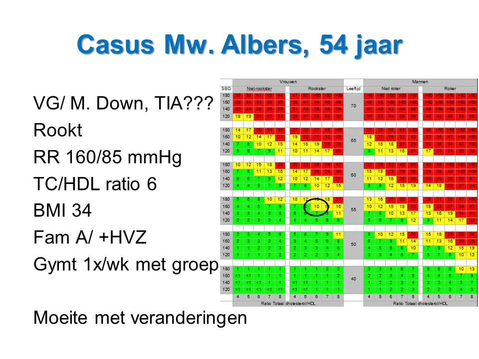 Casus Mw. Albers, 54 jaar VG/ M. Down, TIA Rookt RR 160/85 mmHg