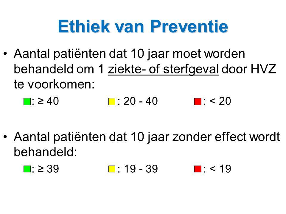 Ethiek van Preventie Aantal patiënten dat 10 jaar moet worden behandeld om 1 ziekte- of sterfgeval door HVZ te voorkomen: