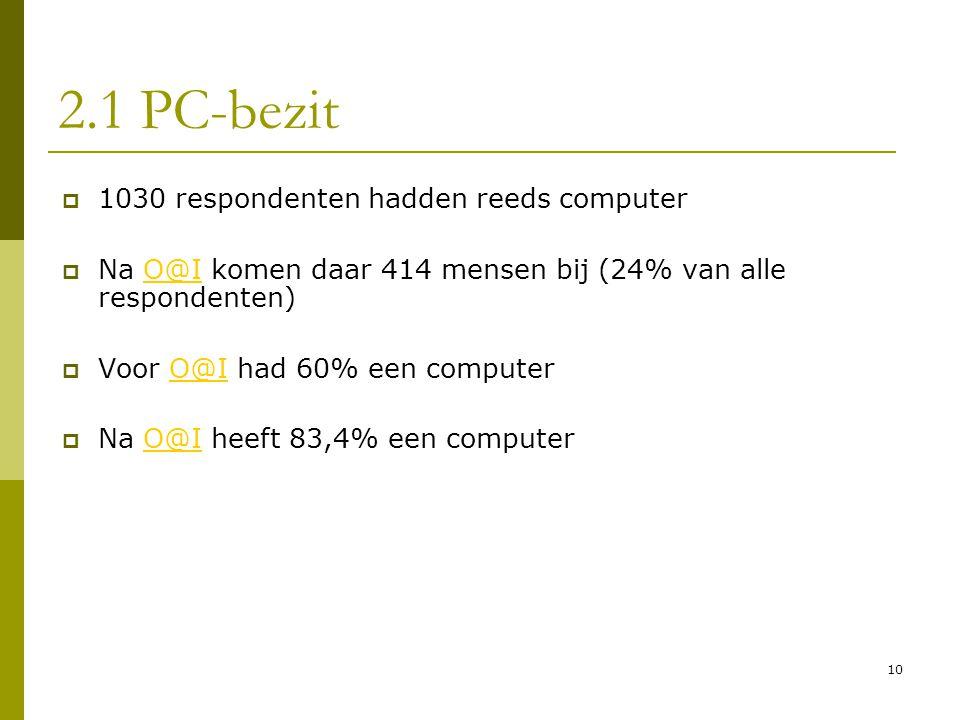 2.1 PC-bezit 1030 respondenten hadden reeds computer
