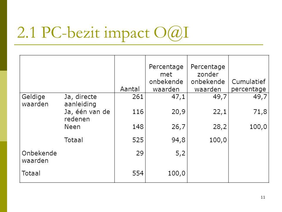 2.1 PC-bezit impact O@I Aantal Percentage met onbekende waarden
