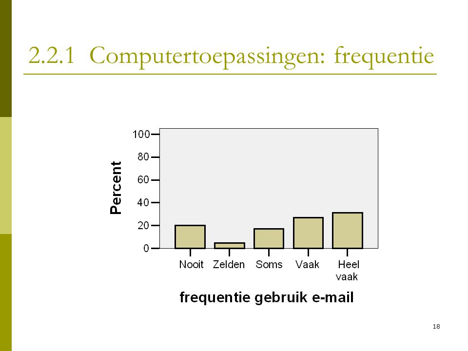 2.2.1 Computertoepassingen: frequentie