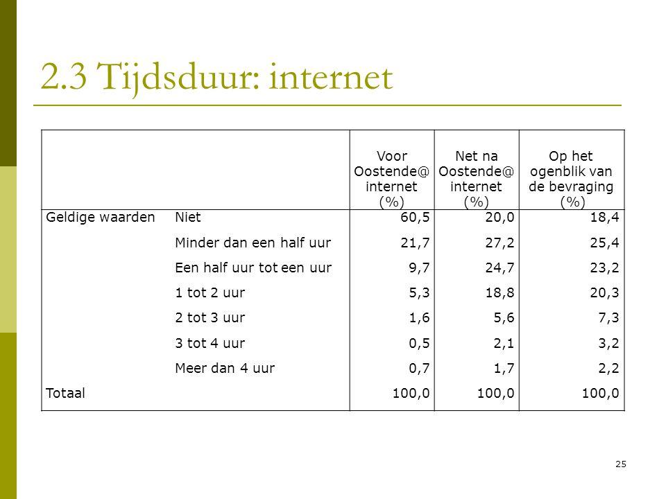 2.3 Tijdsduur: internet Voor Oostende@internet (%)