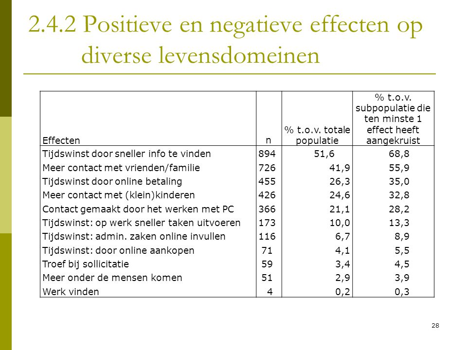 2.4.2 Positieve en negatieve effecten op diverse levensdomeinen