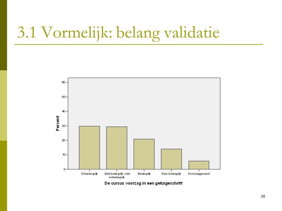 3.1 Vormelijk: belang validatie