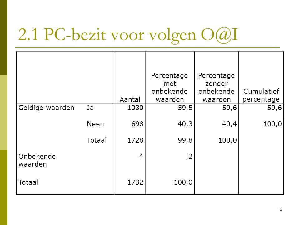 2.1 PC-bezit voor volgen O@I