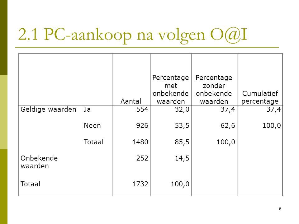 2.1 PC-aankoop na volgen O@I