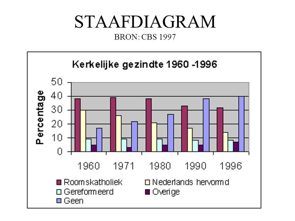 STAAFDIAGRAM BRON: CBS 1997