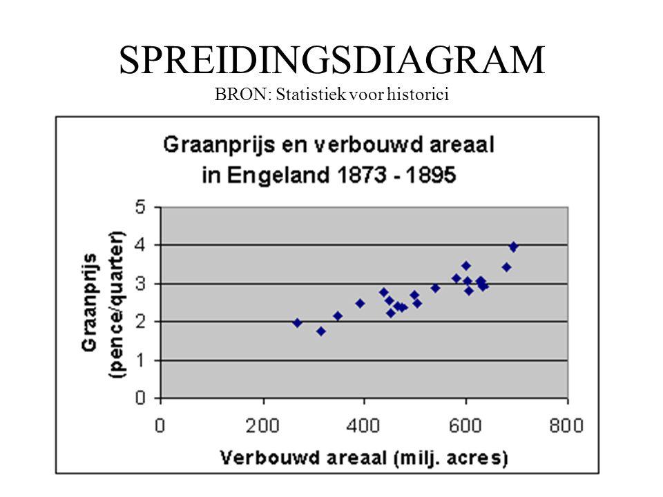 SPREIDINGSDIAGRAM BRON: Statistiek voor historici