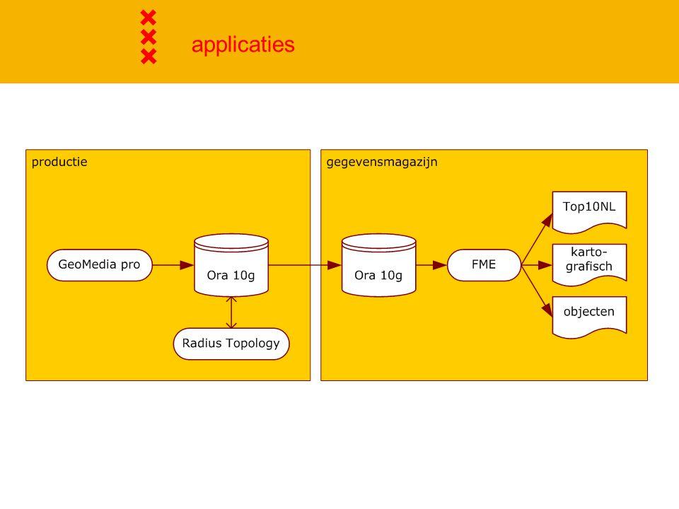 applicaties Productie vs. Gegevensmagazijn