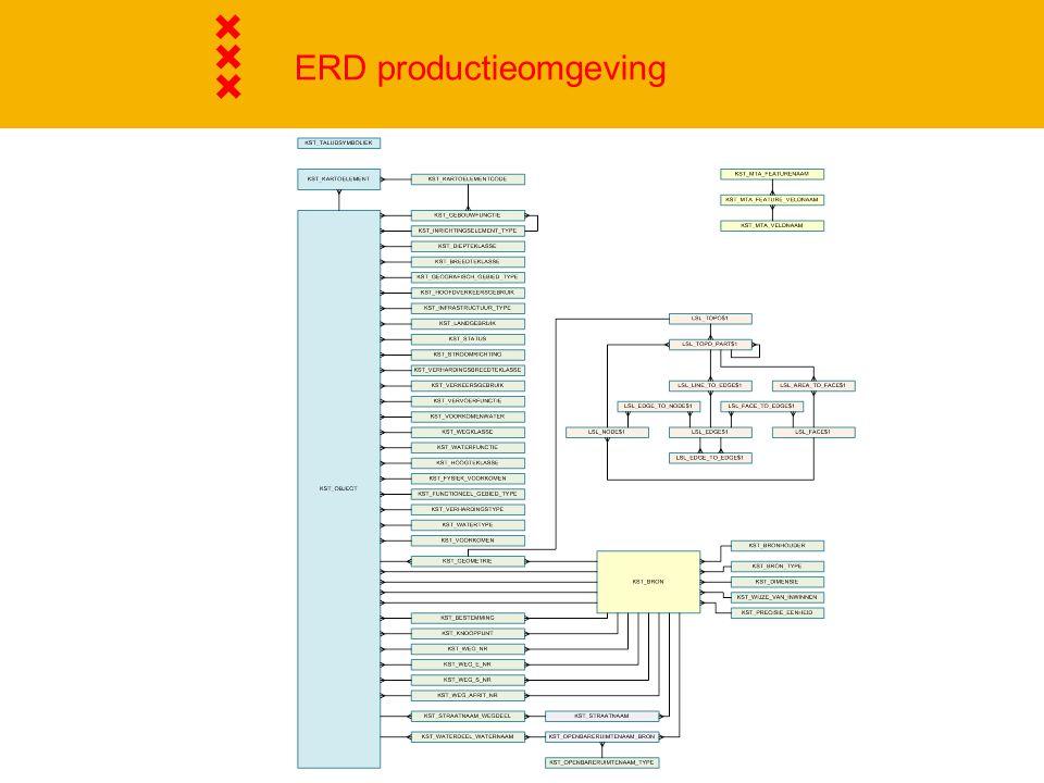ERD productieomgeving