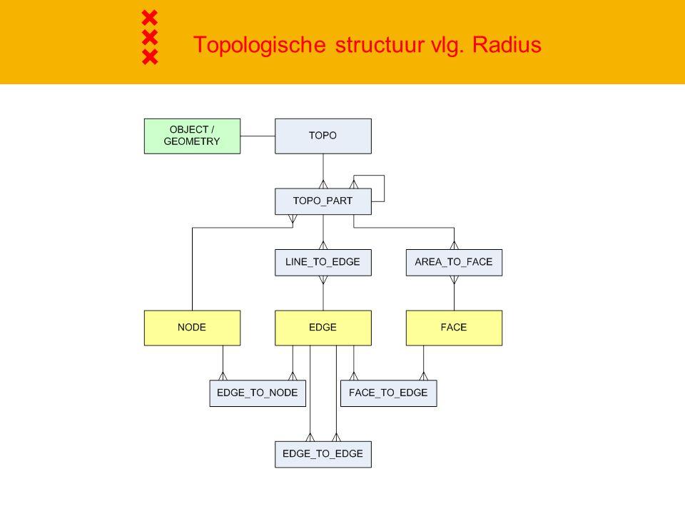 Topologische structuur vlg. Radius