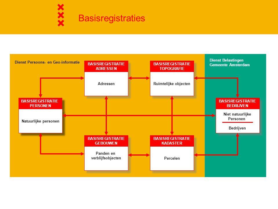 Basisregistraties Basisregistratie Topografie: inclusief grootschalig