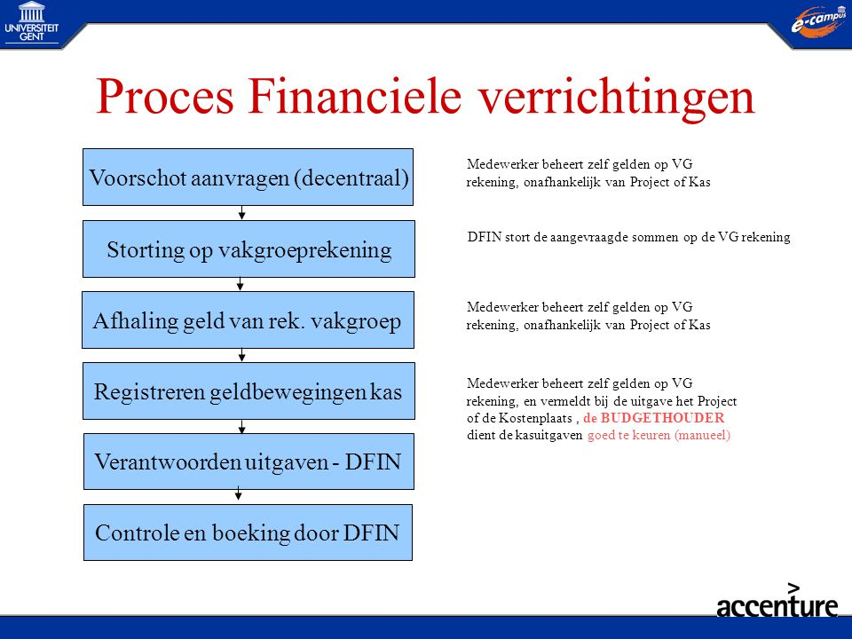 Proces Financiele verrichtingen