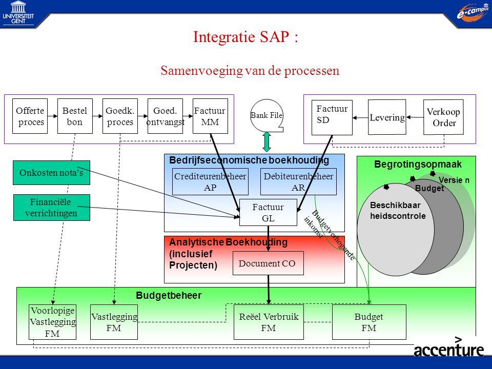 Integratie SAP : Samenvoeging van de processen