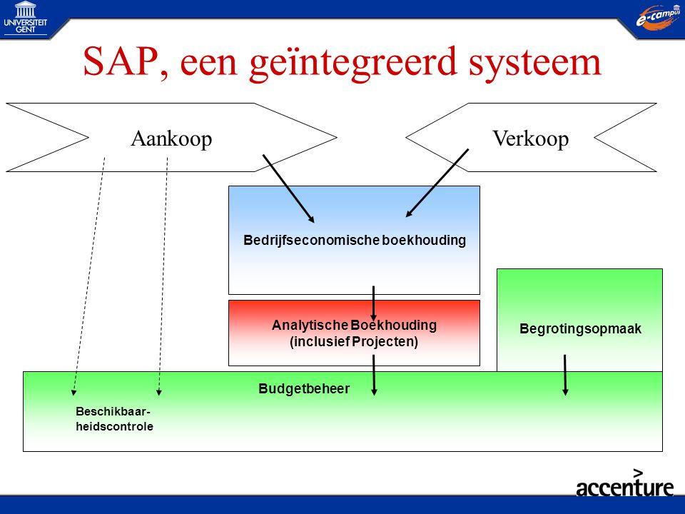 SAP, een geïntegreerd systeem