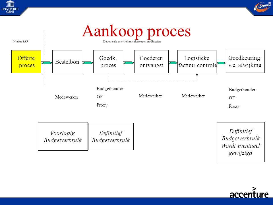 Aankoop proces Offerte proces Bestelbon Goedk. proces Goederen