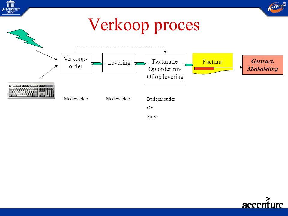 Verkoop proces Verkoop- Levering Facturatie Factuur Gestruct. order