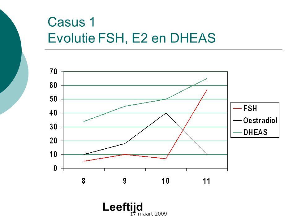 Casus 1 Evolutie FSH, E2 en DHEAS