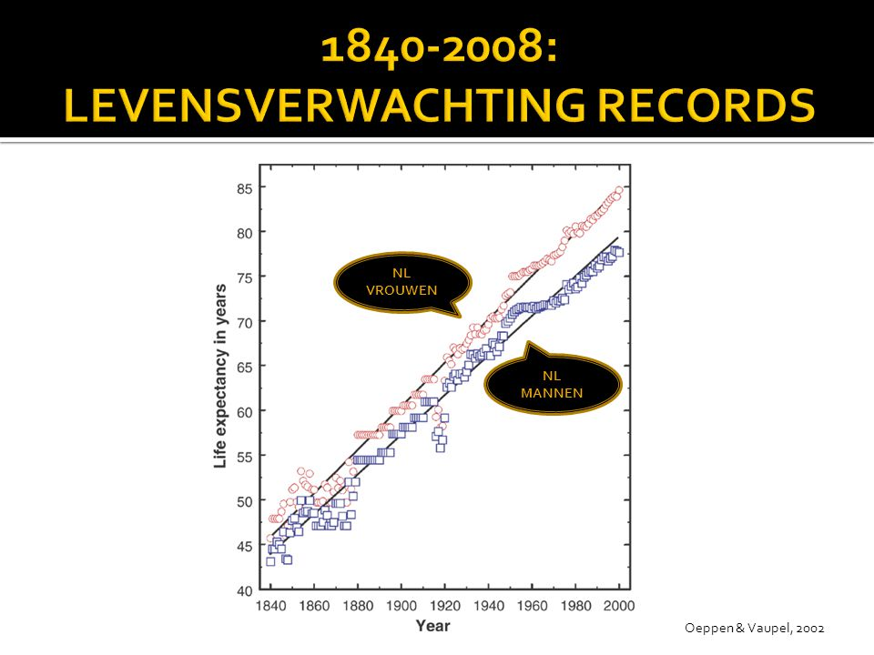 1840-2008: LEVENSVERWACHTING RECORDS