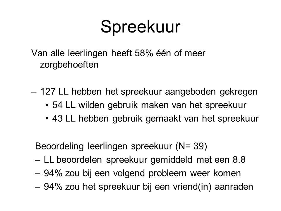Spreekuur Van alle leerlingen heeft 58% één of meer zorgbehoeften