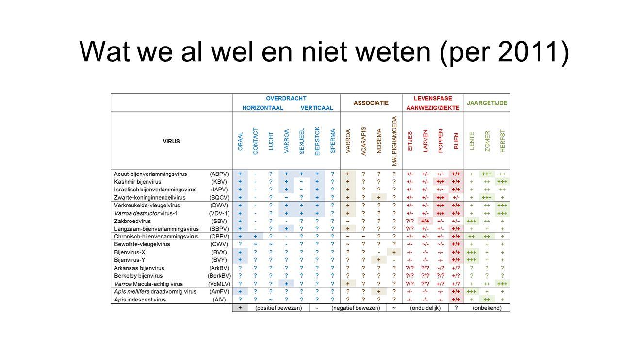 Wat we al wel en niet weten (per 2011)