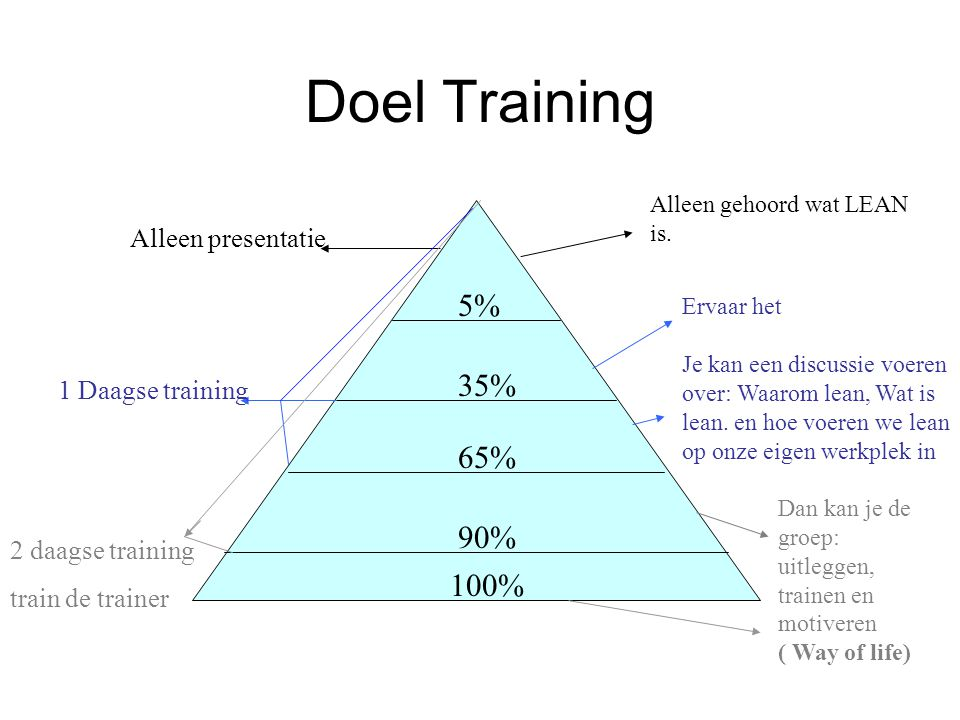 Doel Training 5% 35% 65% 90% 100% Alleen presentatie 1 Daagse training