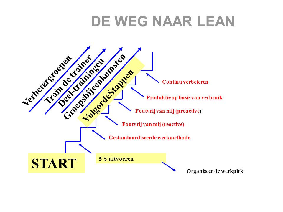 DE WEG NAAR LEAN START Train de trainer Deel-trainingen