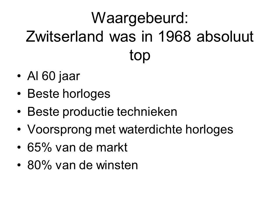 Waargebeurd: Zwitserland was in 1968 absoluut top