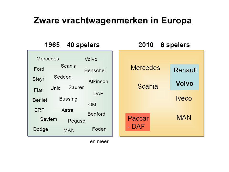 Zware vrachtwagenmerken in Europa