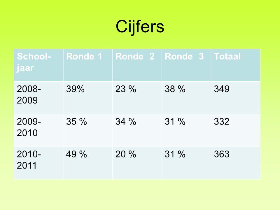 Cijfers School-jaar Ronde 1 Ronde 2 Ronde 3 Totaal 2008-2009 39% 23 %