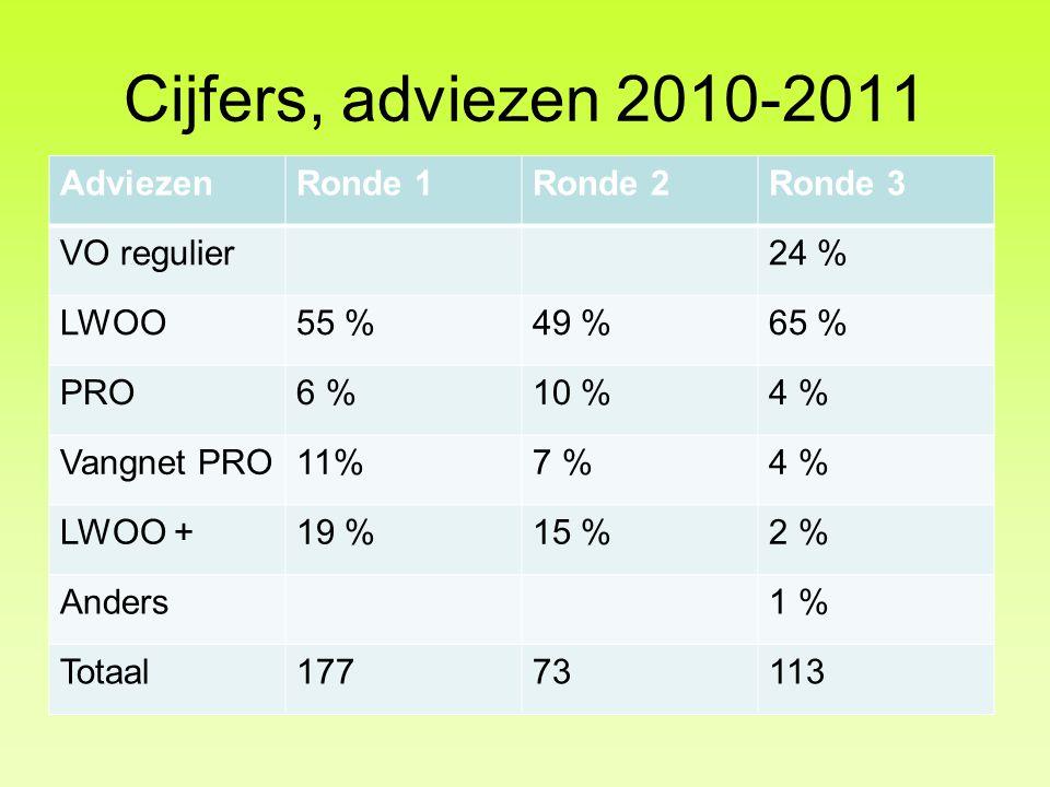Cijfers, adviezen 2010-2011 Adviezen Ronde 1 Ronde 2 Ronde 3