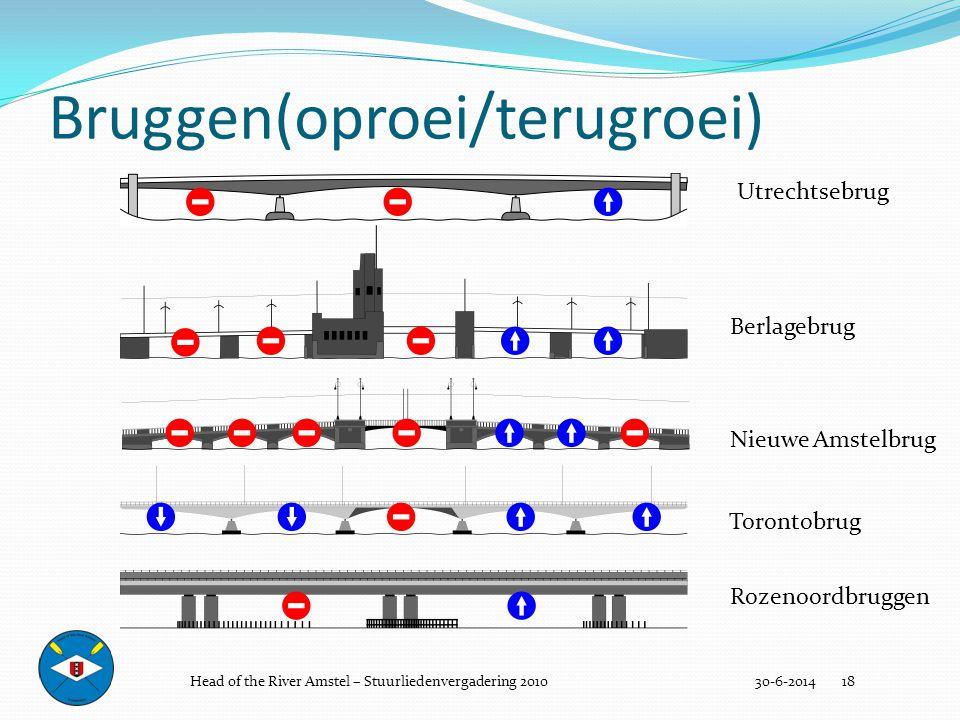 Bruggen(oproei/terugroei)