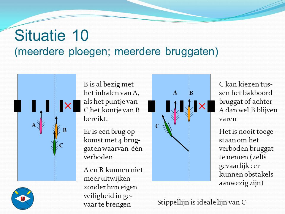 Situatie 10 (meerdere ploegen; meerdere bruggaten)