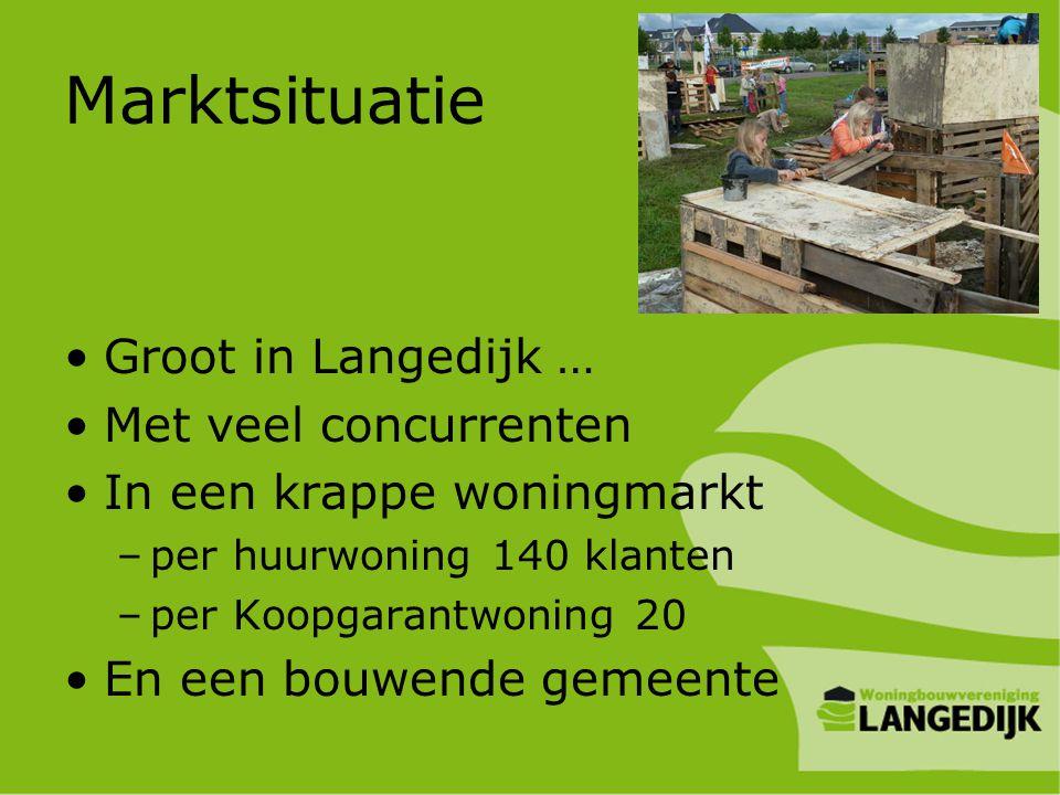 Marktsituatie Groot in Langedijk … Met veel concurrenten