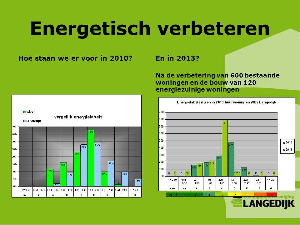 Energetisch verbeteren