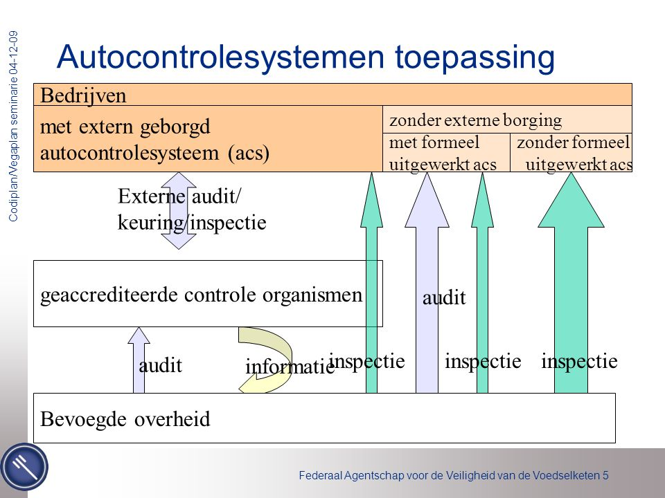 Autocontrolesystemen toepassing