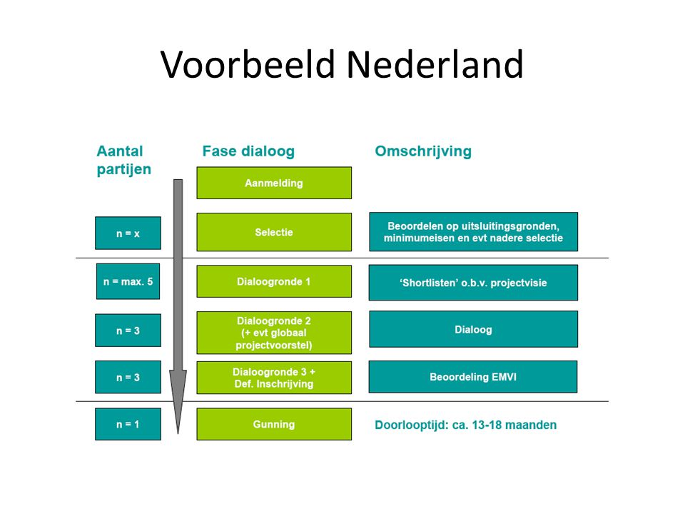 Voorbeeld Nederland