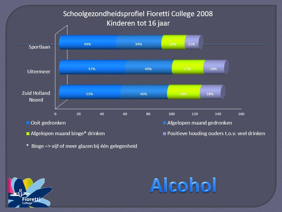 Schoolgezondheidsprofiel Fioretti College 2008