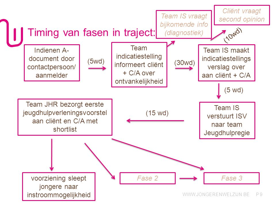 Timing van fasen in traject: