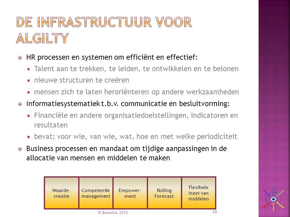 De infrastructuur voor algilty