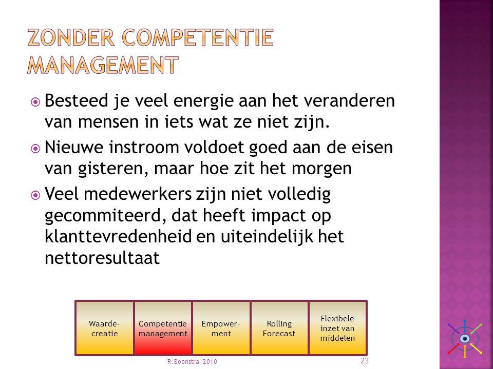 Zonder competentie management
