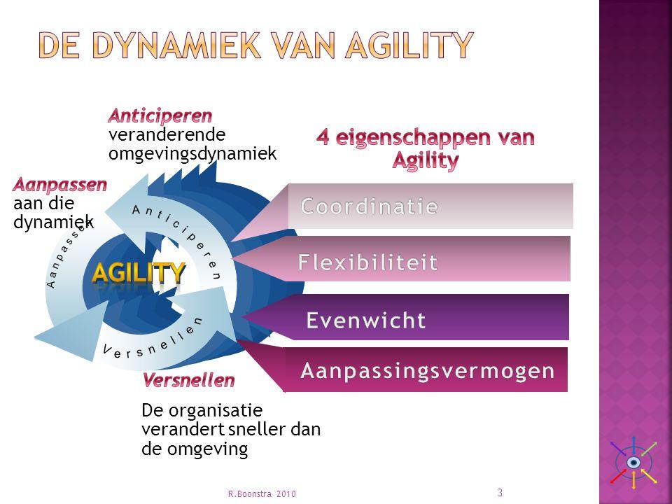 De Dynamiek van agility