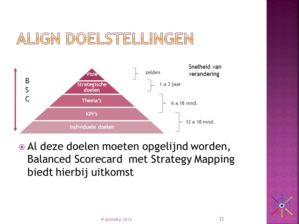Align doelstellingen Visie. Strategische doelen. Thema's. KPI's. Individuele doelen. 1 a 3 jaar.