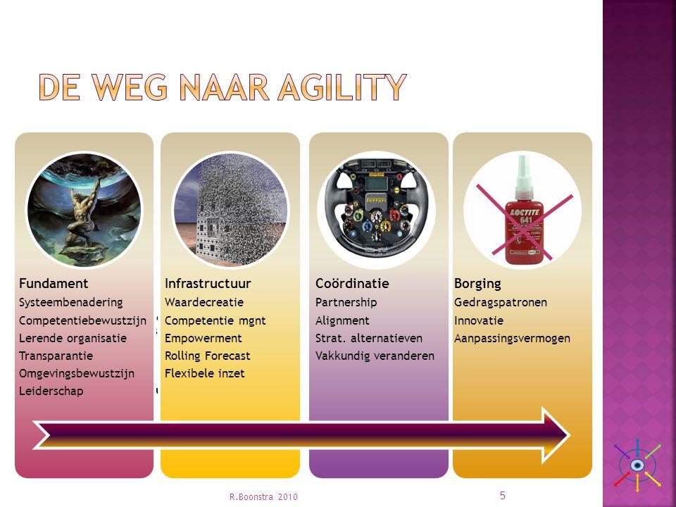 De weg naar agility Fundament Infrastructuur Coördinatie Borging