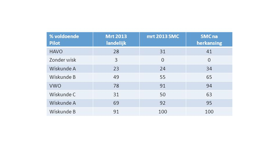 % voldoende Pilot Mrt 2013 landelijk. mrt 2013 SMC. SMC na herkansing. HAVO. 28. 31. 41. Zonder wisk.