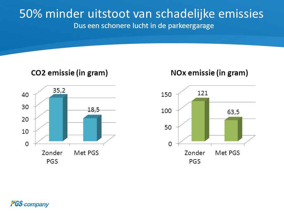 50% minder uitstoot van schadelijke emissies