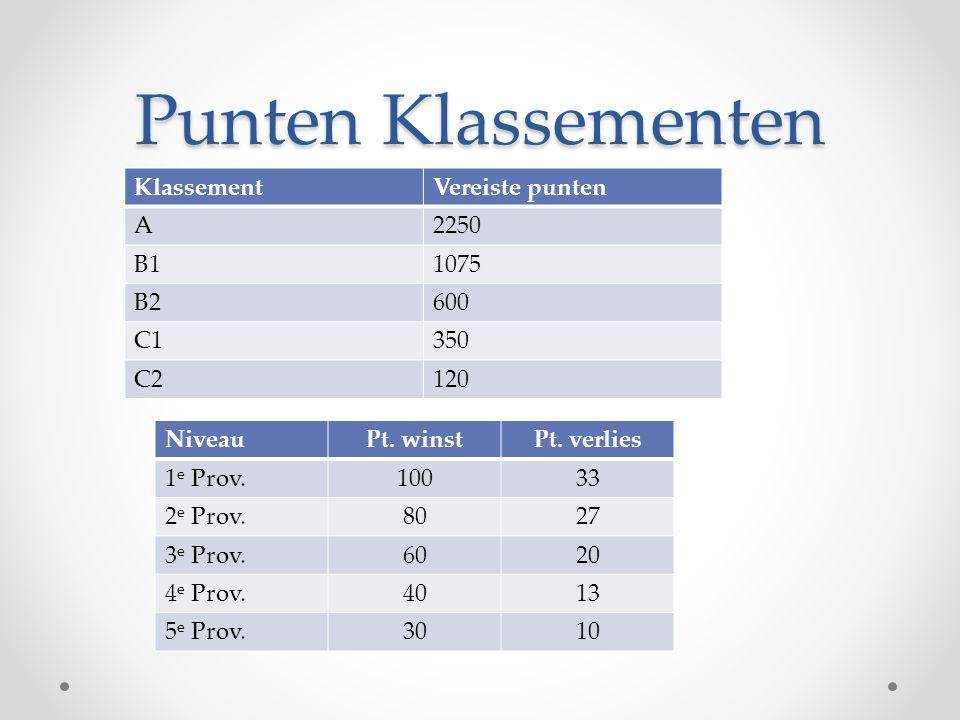 Punten Klassementen Klassement Vereiste punten A 2250 B1 1075 B2 600